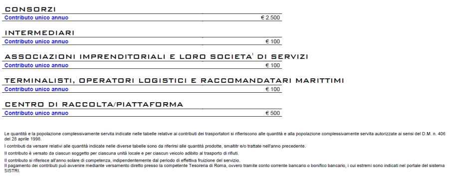 Contributo Consorzi, Intermediari, Logistica