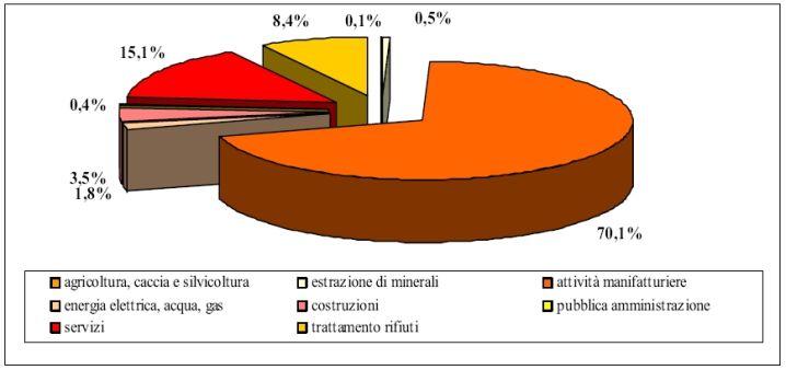 Produzione rifiuti speciali pericolosi per attività