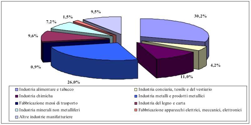 Produzione di rifiuti speciali non pericolosi attività manifatturiera